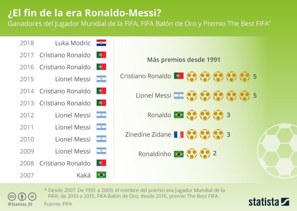 Infografía: ¿El fin de la era Ronaldo-Messi?   Statista