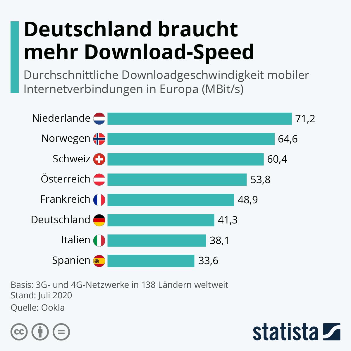 Infografik: Deutschland braucht mehr Download-Speed | Statista
