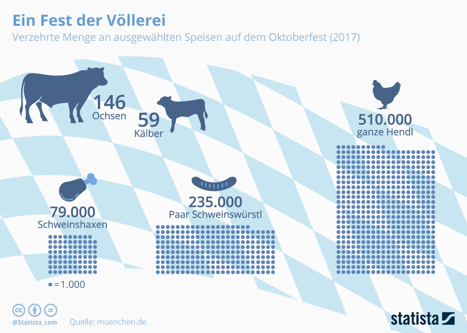 Infografik: Ein Fest der Völlerei | Statista