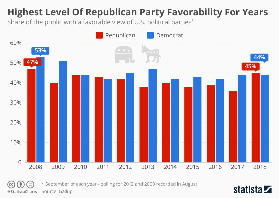 Infographic: Highest Level Of Republican Party Favorability For Years    Statista