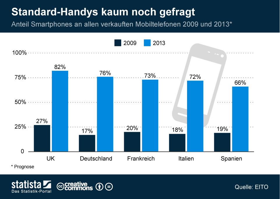 Infografik: Standard-Handys kaum noch gefragt | Statista