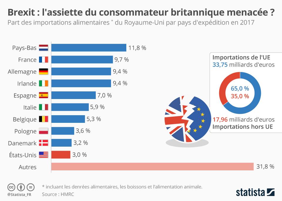 Infographie: L'assiette du consommateur britannique menacée ?   Statista