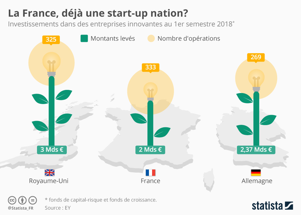 Infographie: La France, déjà une start-up nation ? | Statista
