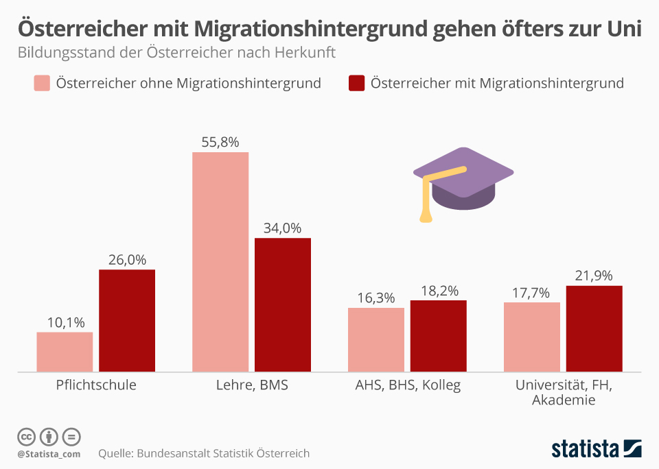 Infografik: Österreicher mit Migrationshintergrund gehen öfters zur Uni | Statista