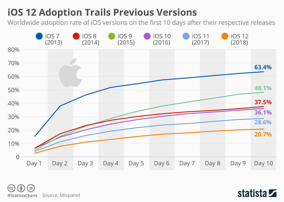 Infographic: iOS 12 Adoption Trails Previous Versions | Statista