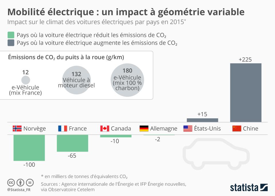Infographie: Mobilité électrique : un impact à géométrie variable | Statista