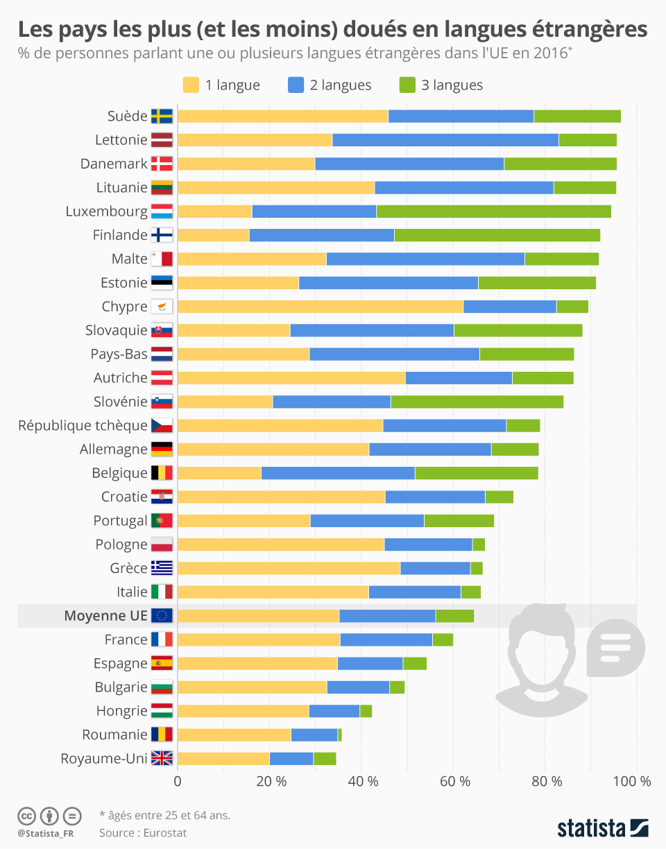 Infographie: Les pays les plus (et les moins) doués en langues étrangères | Statista