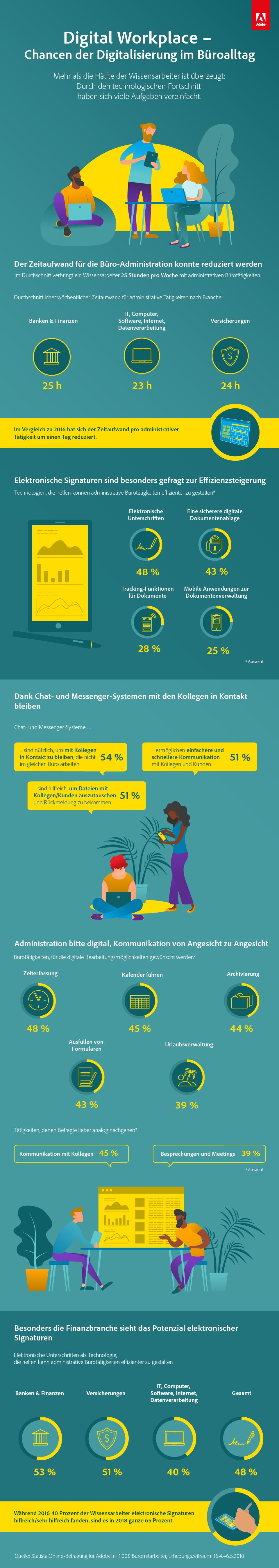 Infografik: Digital Workplace – wie Technologie unseren Arbeitsplatz verändert | Statista