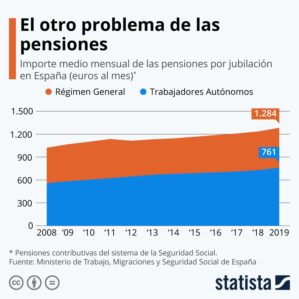 Infografía: El otro problema de las pensiones | Statista