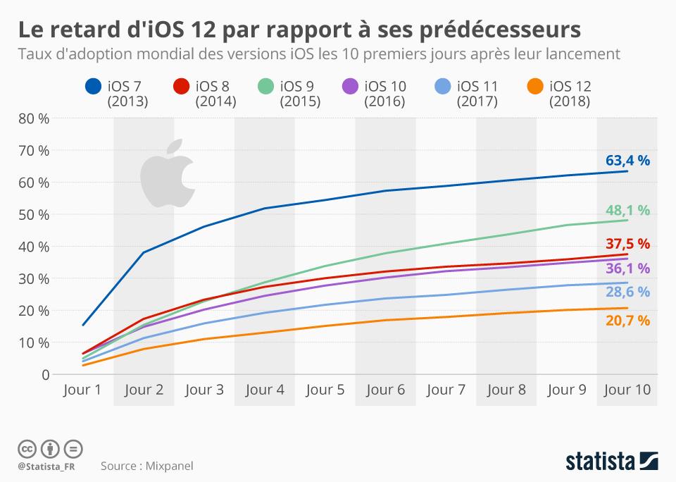Infographie: Taux d'adoption: le retard d'iOS 12 par rapport à ses prédécesseurs | Statista