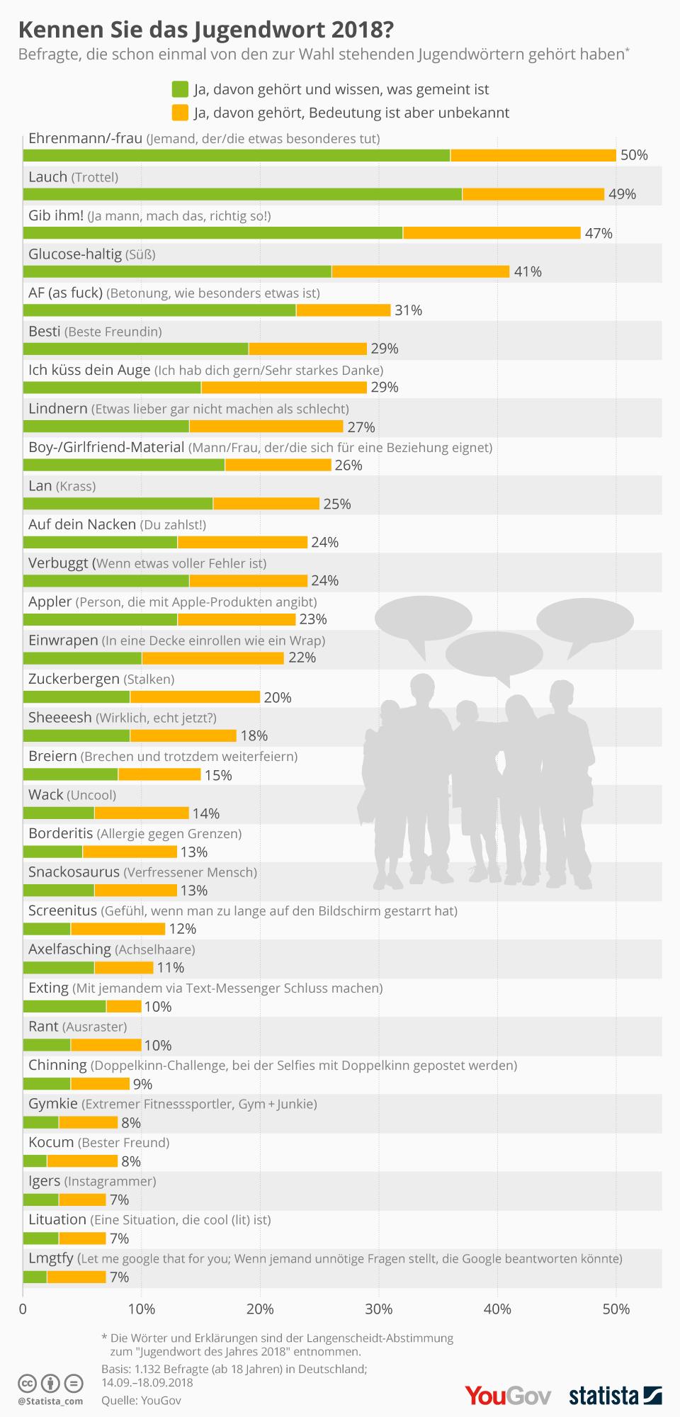 Infografik: Kennen Sie das Jugendwort 2018? | Statista