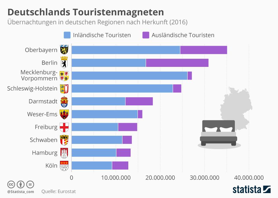 Infografik: Deutschlands Tourismusmagneten | Statista