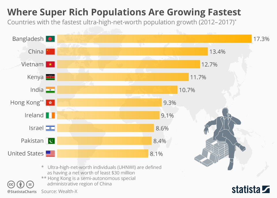 Infographic: Where Super Rich Populations Are Growing Fastest | Statista