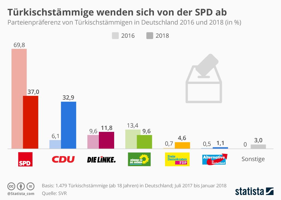 Infografik: Türkischstämmige wenden sich von der SPD ab   Statista