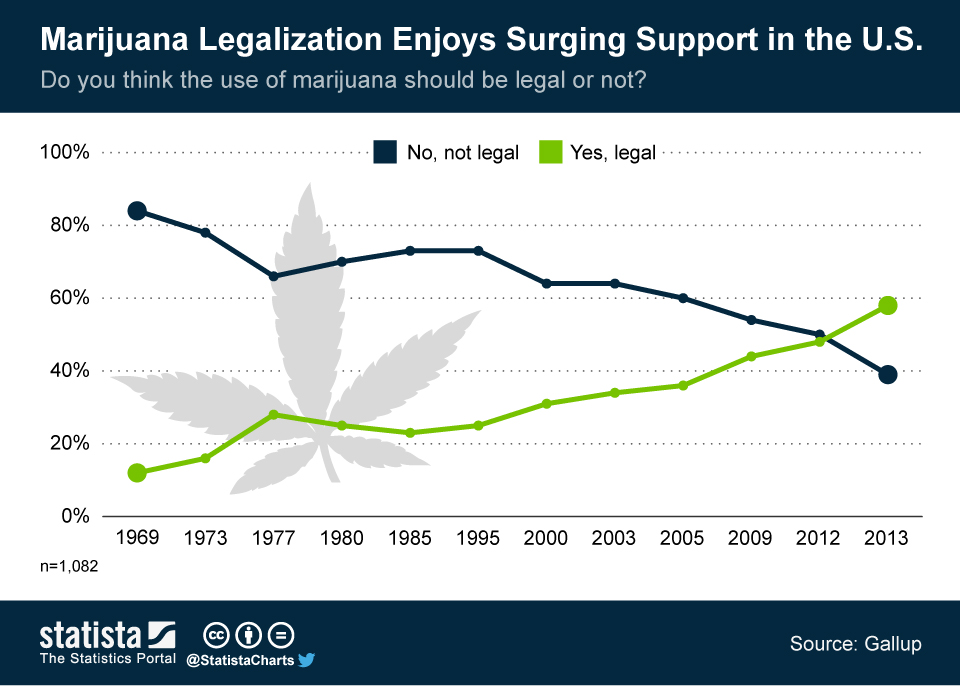 Infographic: Marijuana Legalization Enjoys Surging Support in the U.S. | Statista
