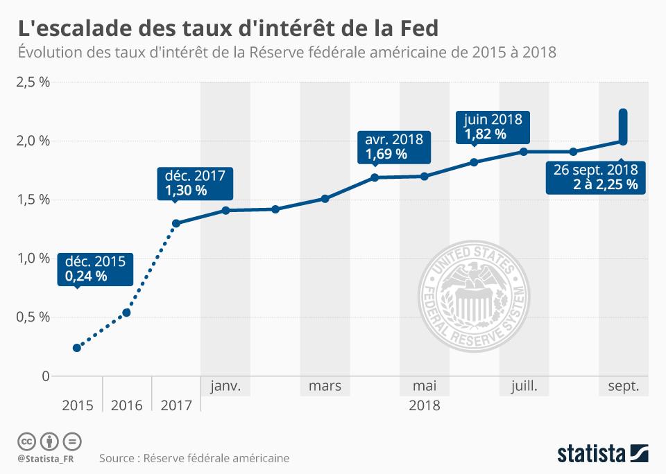 Infographie: L'escalade des taux d'intérêt de la Fed | Statista