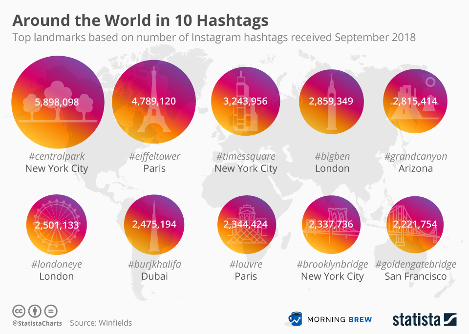 Infographic: Around the World in 10 Hashtags   Statista
