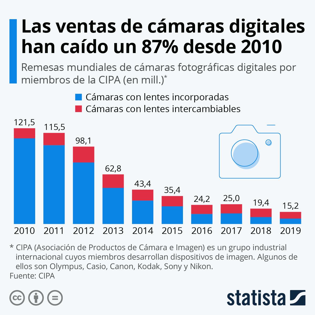 Infografía: La venta de cámaras digitales sigue cayendo | Statista