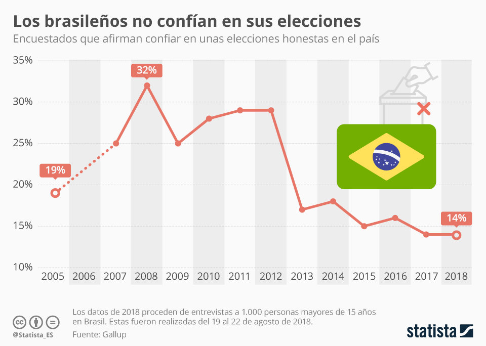 Infografía: Solo uno de cada seis brasileños cree que las elecciones serán honestas  | Statista