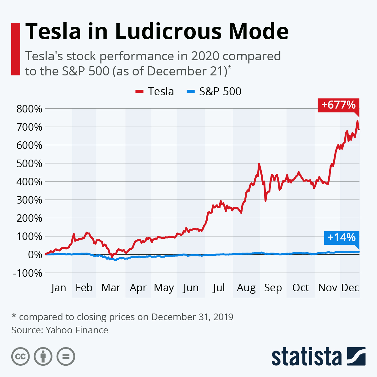 Infographic: Tesla Shares in Ludicrous Mode | Statista