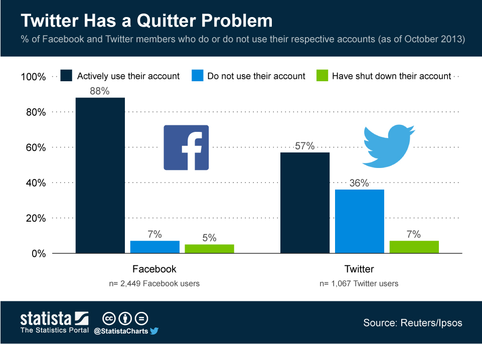 Infographic: Twitter Has a Quitter Problem | Statista