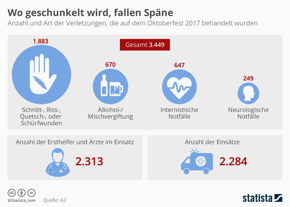 Infografik: Wo geschunkelt wird, fallen Späne | Statista