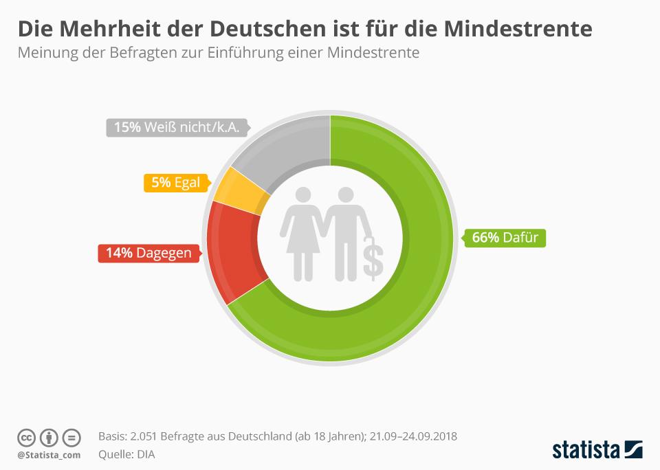 Infografik: Die Mehrheit der Deutschen ist für die Mindestrente | Statista