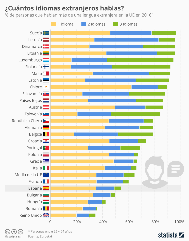 Infografía: España, de nuevo a la cola de la UE en idiomas extranjeros | Statista