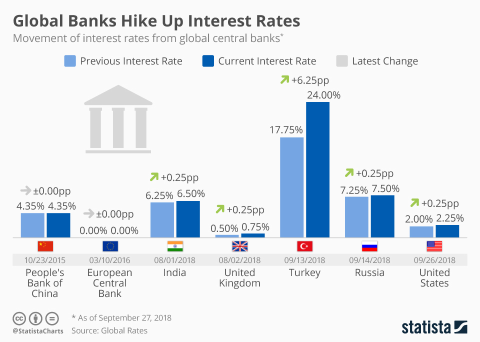 Infographic: Global Banks Hike Up Interest Rates | Statista