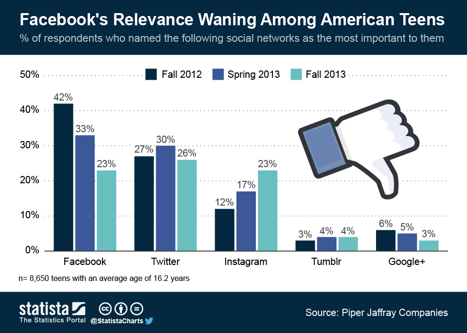 Infographic: Facebook's Relevance Waning Among American Teens | Statista