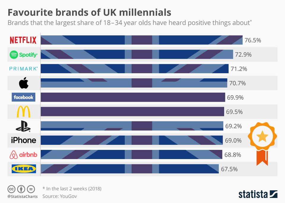Infographic: Favourite brands of UK millennials | Statista