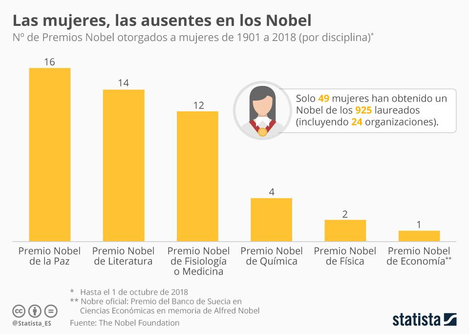 Infografía: Las mujeres, todavía una minoría en los Nobel | Statista
