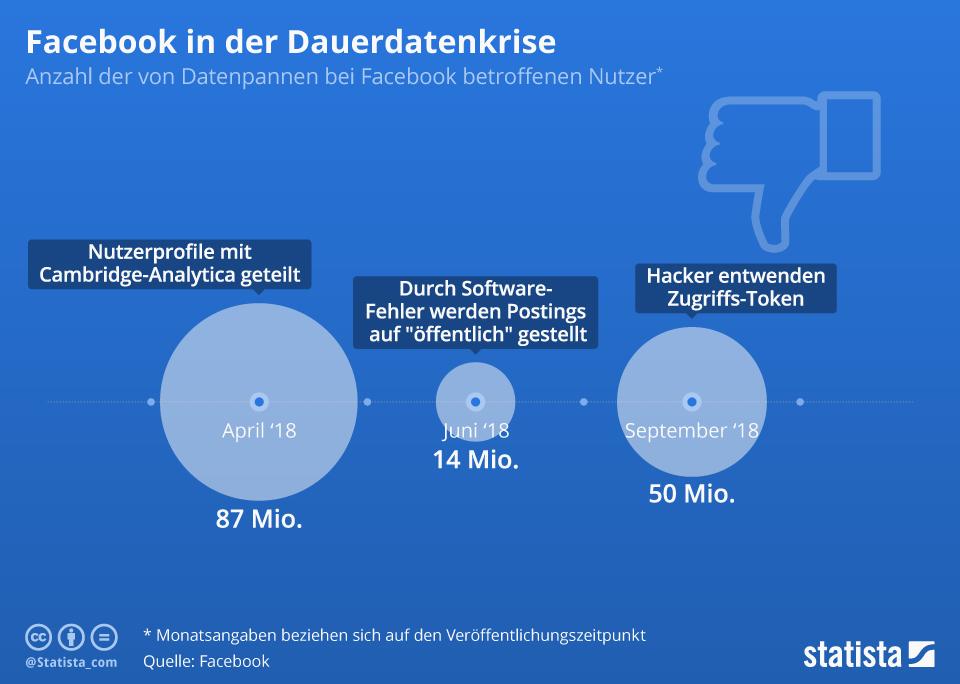 Infografik: Facebook in der Dauerdatenkrise | Statista