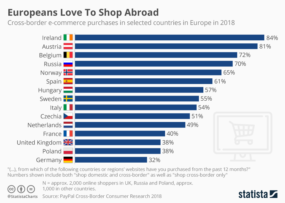 Infographic: Europeans Love To Shop Abroad | Statista
