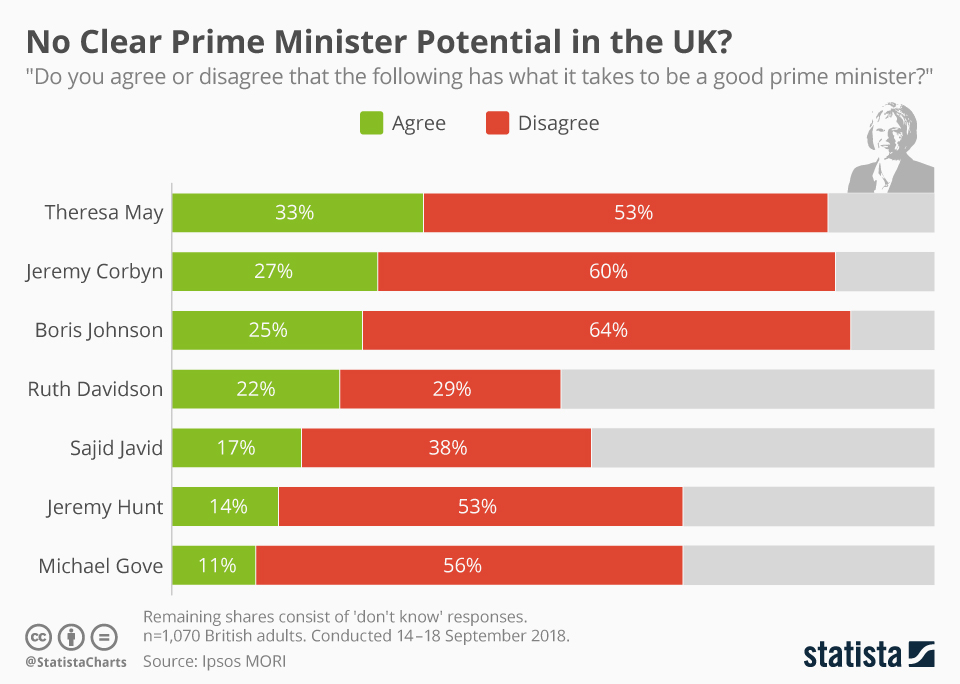 Infographic: No Clear Prime Minister Potential in the UK? | Statista
