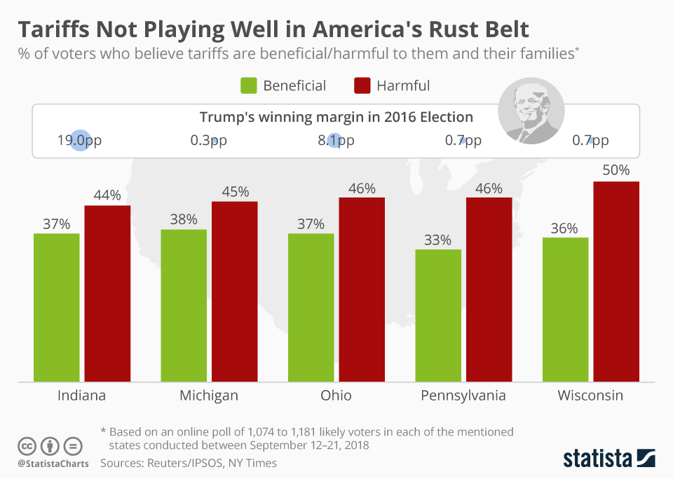 Infographic: Tariffs Not Playing Well in America's Rust Belt | Statista
