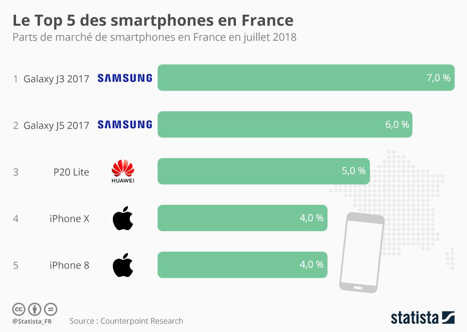 Infographie: Le Top 5 des smartphones en France | Statista
