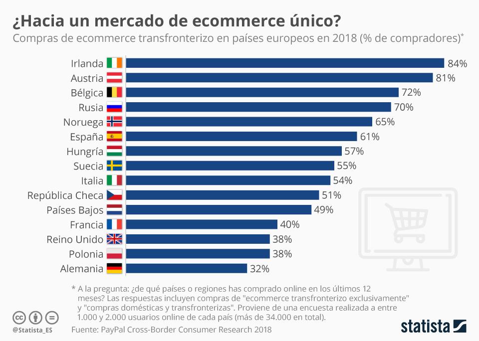 Infografía: ¿Hacia un mercado de ecommerce único? | Statista