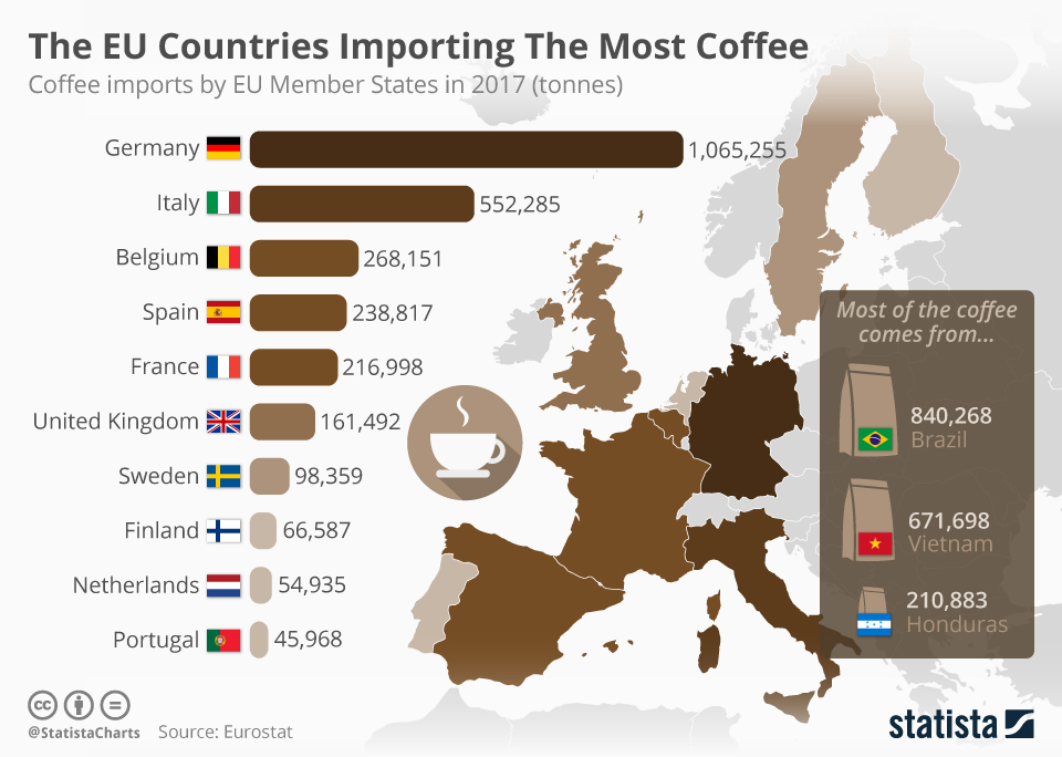 Infographic: The EU Countries Importing The Most Coffee | Statista