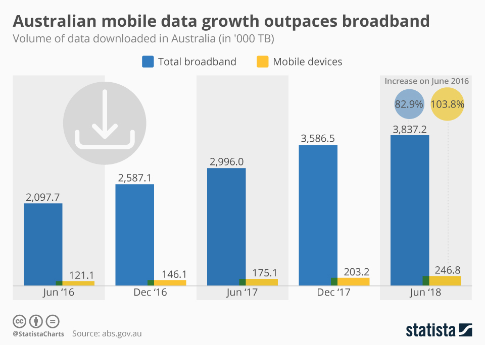 Infographic: Australian mobile data growth outpaces broadband | Statista