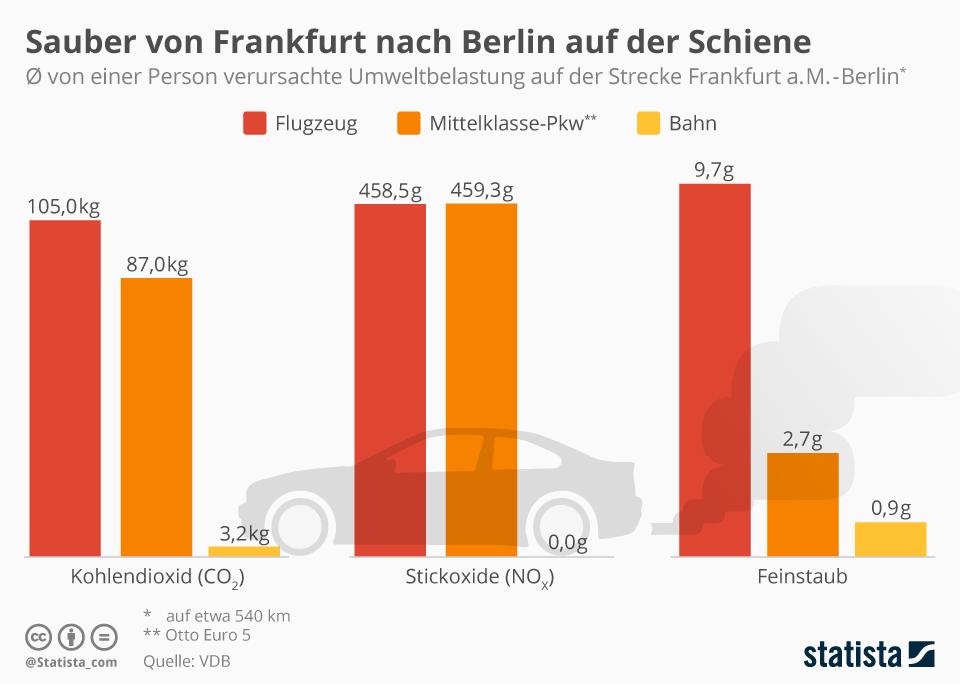 Infografik: Sauber von Frankfurt nach Berlin auf der Schiene   Statista
