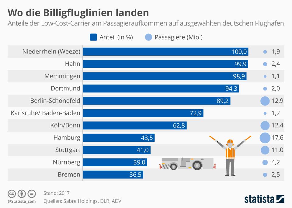 Infografik: Wo die Billigflieger landen   Statista