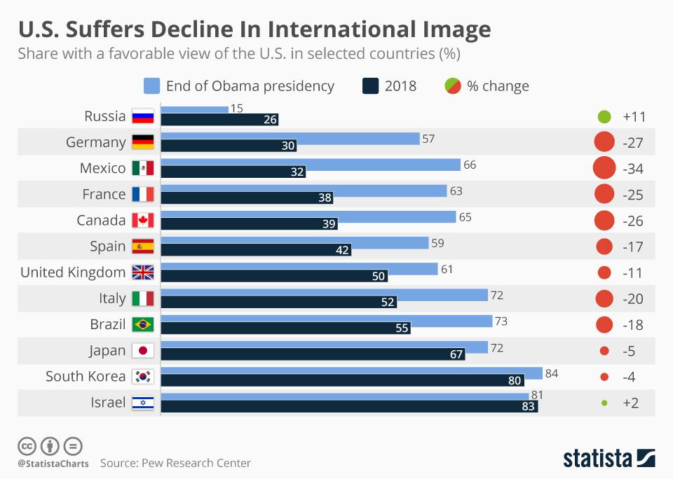 Infographic: U.S. Suffers Decline In International Image | Statista
