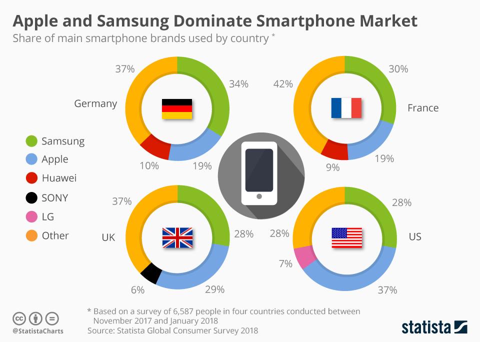 Infographic: Apple and Samsung Dominate Smartphone Market   Statista