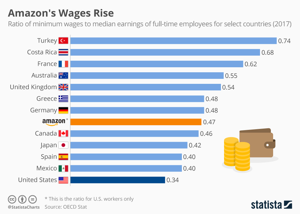 Infographic: Amazon's Wages Rise, While U.S. Lags Behind | Statista