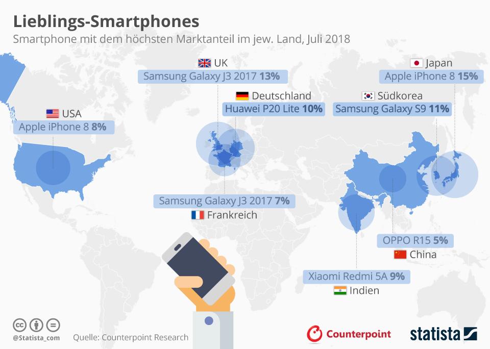 Infografik: Lieblings-Smartphones   Statista