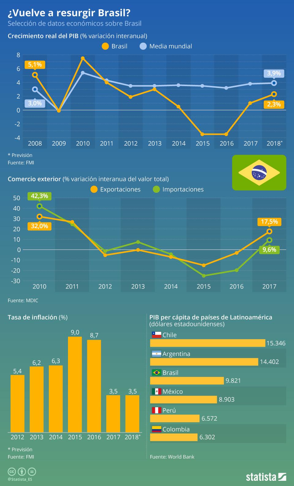 Infografía: ¿Se recupera la economía de Brasil?  | Statista