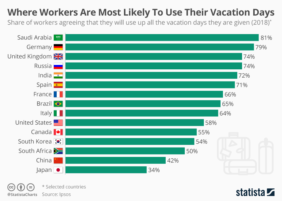 Infographic: Where Workers Are Most Likely To Use Their Vacation Days | Statista