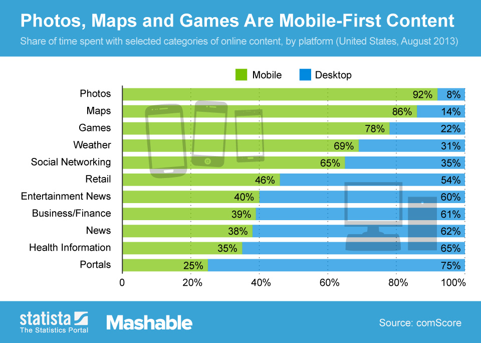 Infographic: Photos, Maps and Games Are Mobile-First Content | Statista