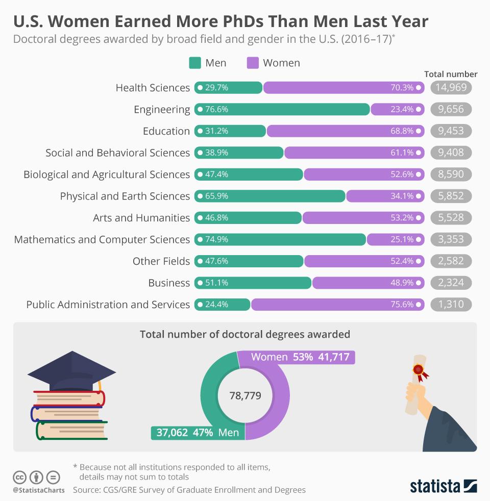 Infographic: U.S. Women Earned More PhDs Than Men Last Year | Statista